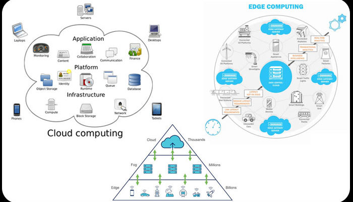 Cloud and Edge Computing